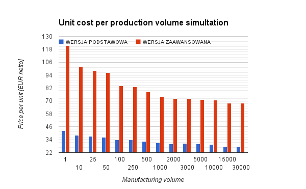 mass-production-cost-simulation-20140209